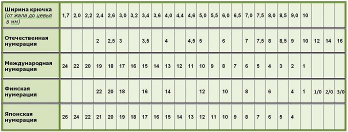 Нумерация размеров крючков